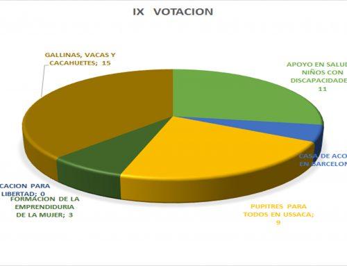 IX VOTACION