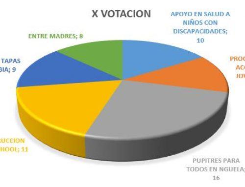 X VOTACION