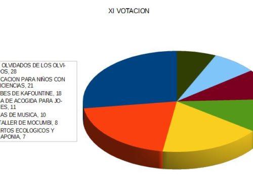 XI VOTACION