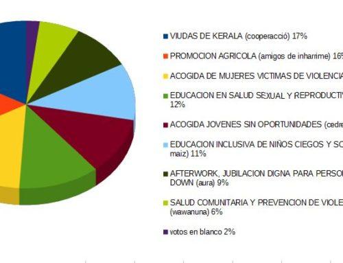 XIII VOTACION